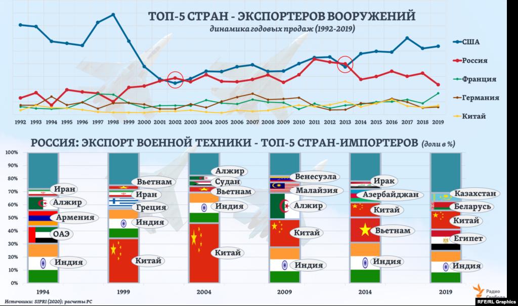 Российский экспорт вооружений, судя по текущим оценкам SIPRI, достигнув пика в 2011 году, с тех пор значительно сократился. Особенно заметно – в 2014 и 2019 годах. Хотя за весь период с начала века Россия дважды (в 2002 и 2013 годах) опережала США по экспорту вооружений и военной техники. В целом 70-80% этого экспорта из России, как показывает статистика SIPRI, уходило в первую пятерку стран – покупателей, среди которых особое место традиционно занимали Индия и Китай, располагающие двумя крупнейшими в мире армиями (по численности военнослужащих).