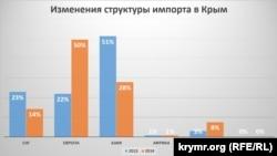 Изменения структуры импорта в Крым