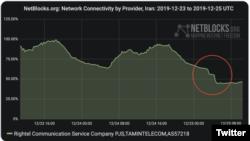 İranda internet bloklanır, 25 dekabr, 2019-cu il