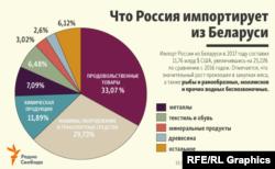 Графіка зі сайту Російської редакції Радіо Свобода