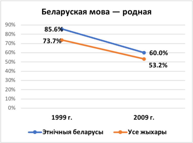 Белорусский как родной язык.  Таблица переписи