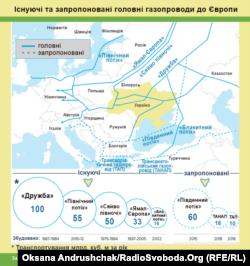 Існуючі та запропоновані головні газопроводи до Європи