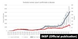 Evoluția cazurilor confirmate și deceselor Covid-19 (INSP)