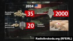 Військова допомога США Україні у 2014 році