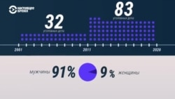 Кого в России судят по статьям о госизмене и шпионаже