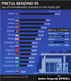 Moldova, gas prices in the world