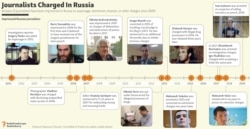 INFOGRAPHIC: Journalists Charged In Russia