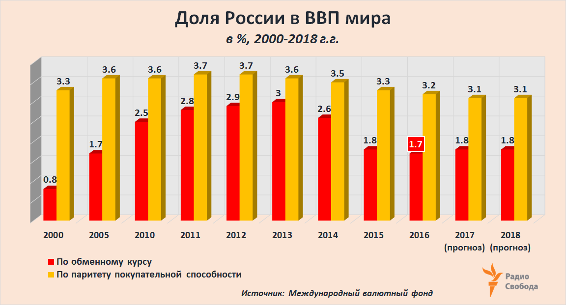 Russia-Factograph-Russia-World-GDP-Share-2000-2018