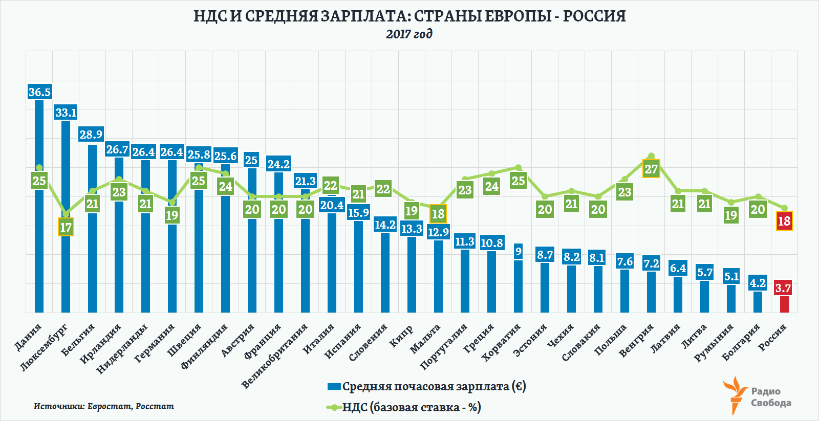 Russia-Factograph-VAT Rates-Average Hourly Wages-EU-Russia-2017