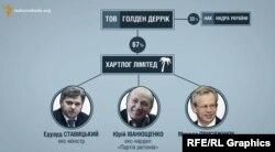 Схема зв'язків між «Іст Юроп Петролеум» та Ставицьким, Іванющенком і Присяжнюком