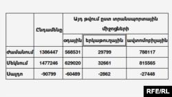 Հայաստան ժամանումների եւ Հայաստանից մեկնումների թիվը 2012 թ-ի հունվար-օգոստոս ամիսներին` ըստ տրանսպորտային միջոցների տեսակների