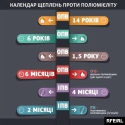 Календар щеплення проти поліомієліту в Україні або Коли в Україні роблять дітям щеплення проти поліомієліту?