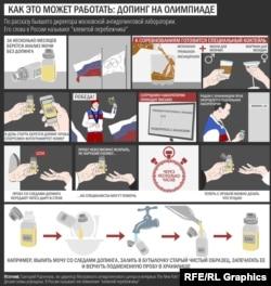 Схема подмены допинг-проб на Олимпиаде в Сочи