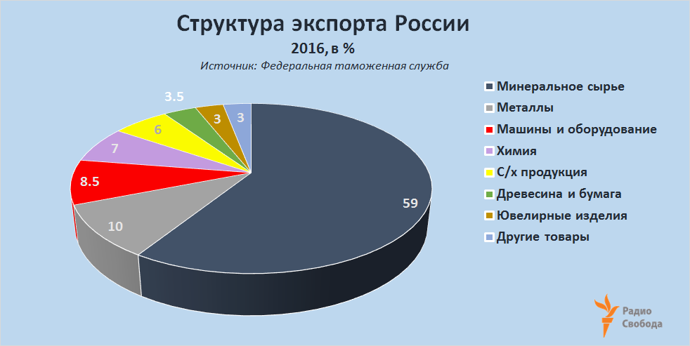 Russia-Factograph-Rus-Export-Breakdown-2016