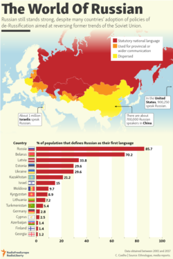 infographic - Russian language