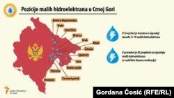 Pozicije malih hidroelektrana u Crnoj Gori