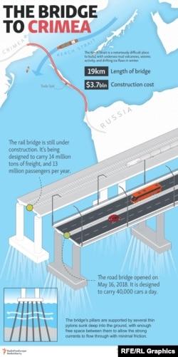Putin Opens Crimean Bridge Condemned By Kyiv, EU