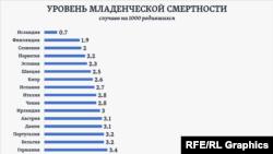 Rusiyada uşaq ölümü