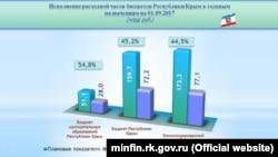 Витрати консолідованого бюджету Криму