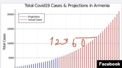 Armenia-Cases of Civid-19 and projections, photo was posted by PM Nikol Pashinian,7June,2020