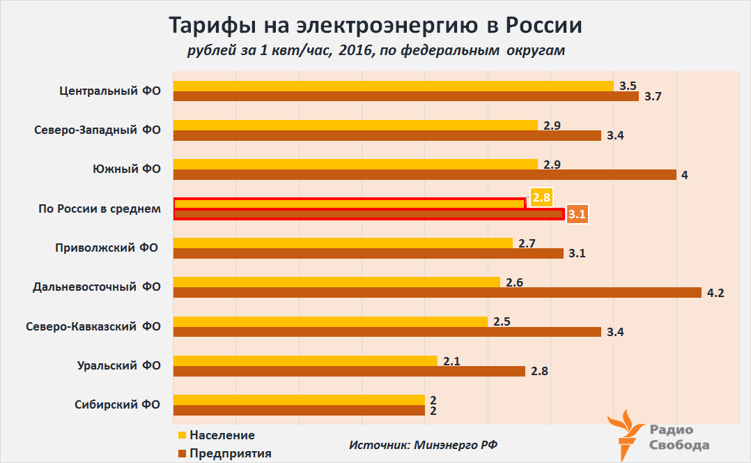 Russia-Factograph-Electricity-Tariffs-Russia-Regions