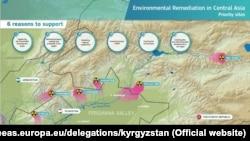 Кыргызстандагы уран калдыктары жаткан жерлер.