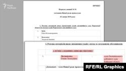 У порядку денному №54 засідання ВРП запланований розгляд питання щодо звільнення судді Баришівського райсуду Олени Литвиненко
