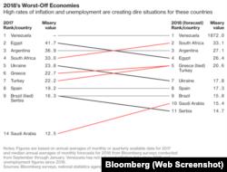 Индекс несчастья от Bloomberg Misery Index