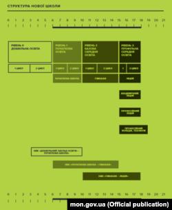 Інфографіка з проекту «Нова школа», запропонованого Міносвіти для обговорення