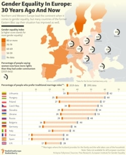 INFOGRAPHIC: Gender Equality In Europe: 30 Years Ago And Now