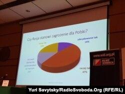 Чи Росія є небезпечною для Польщі – результати опитування польських студентів та випускників журналістики (представлені на конференції)