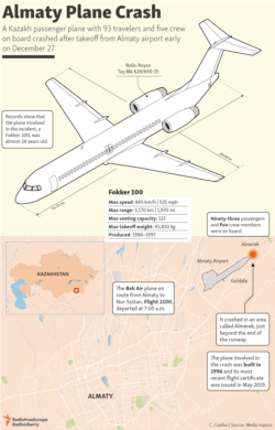 Infographic - Fokker 100