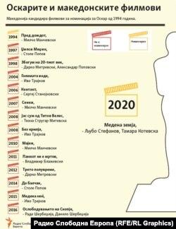 """Инфографика - Македонски филмови за Оскари, со """"Медена земја"""""""