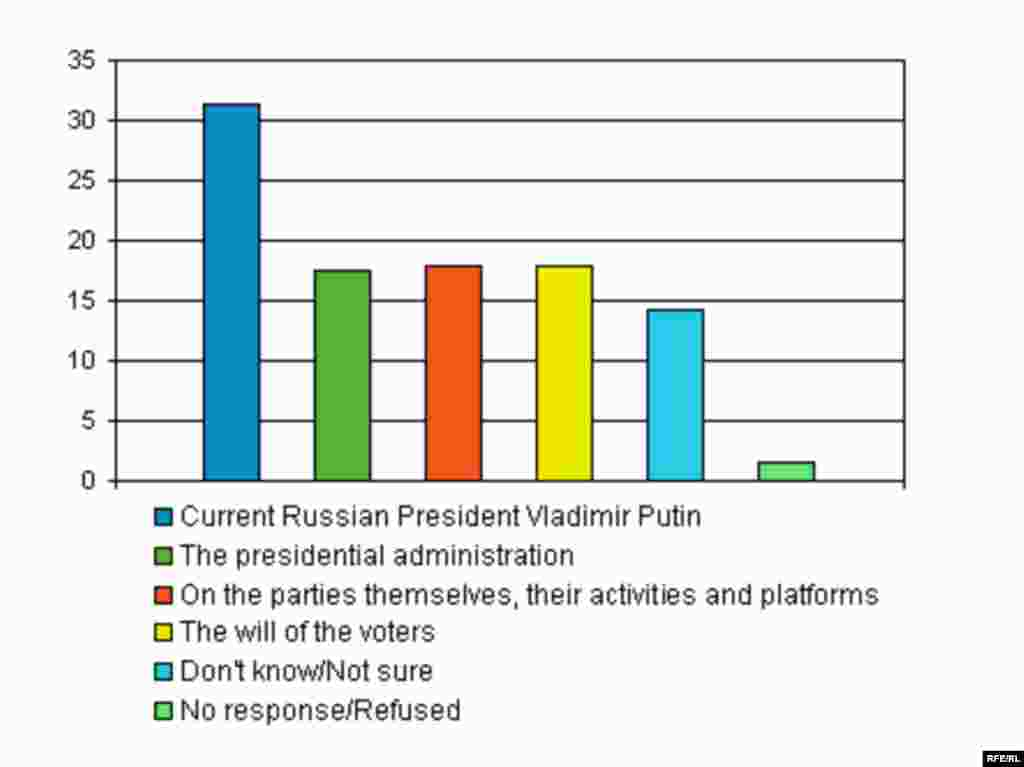 RFE/RL -- Russian elections poll graphic, English - On whom or what do you think it depends on which parties enter the Duma in the December 2007 elections?
