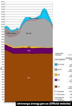 Інфографіка із сайту Державного підприємства «Національна енергетична компанія «Укренерго»