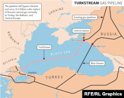 Схема газопроводу «Турецький потік»