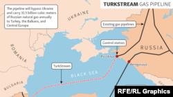 Türk axını kəmərinin marşurutu