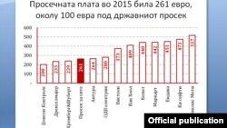 Просечна плата во странските инвестиции во 2015. Извор: Институт за општествени и хуманистички науки од Скопје.