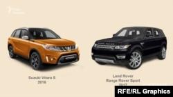 Згідно з реєстром МВС, Ігор Петрашко – власник двох автомобілів-позашляховиків – Suzuki Vitara S і Range Rover Sport