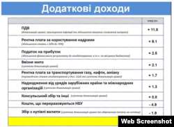 (дані www.minfin.gov.ua)