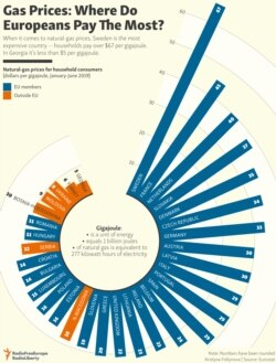 INFOGRAPHIC: Gas Prices: Where Do Europeans Pay The Most?