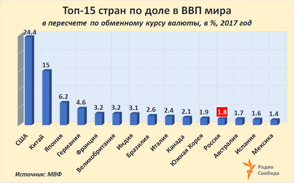 Russia-Factograph-GDP-World-Share-Top-15-ExcRate-2017