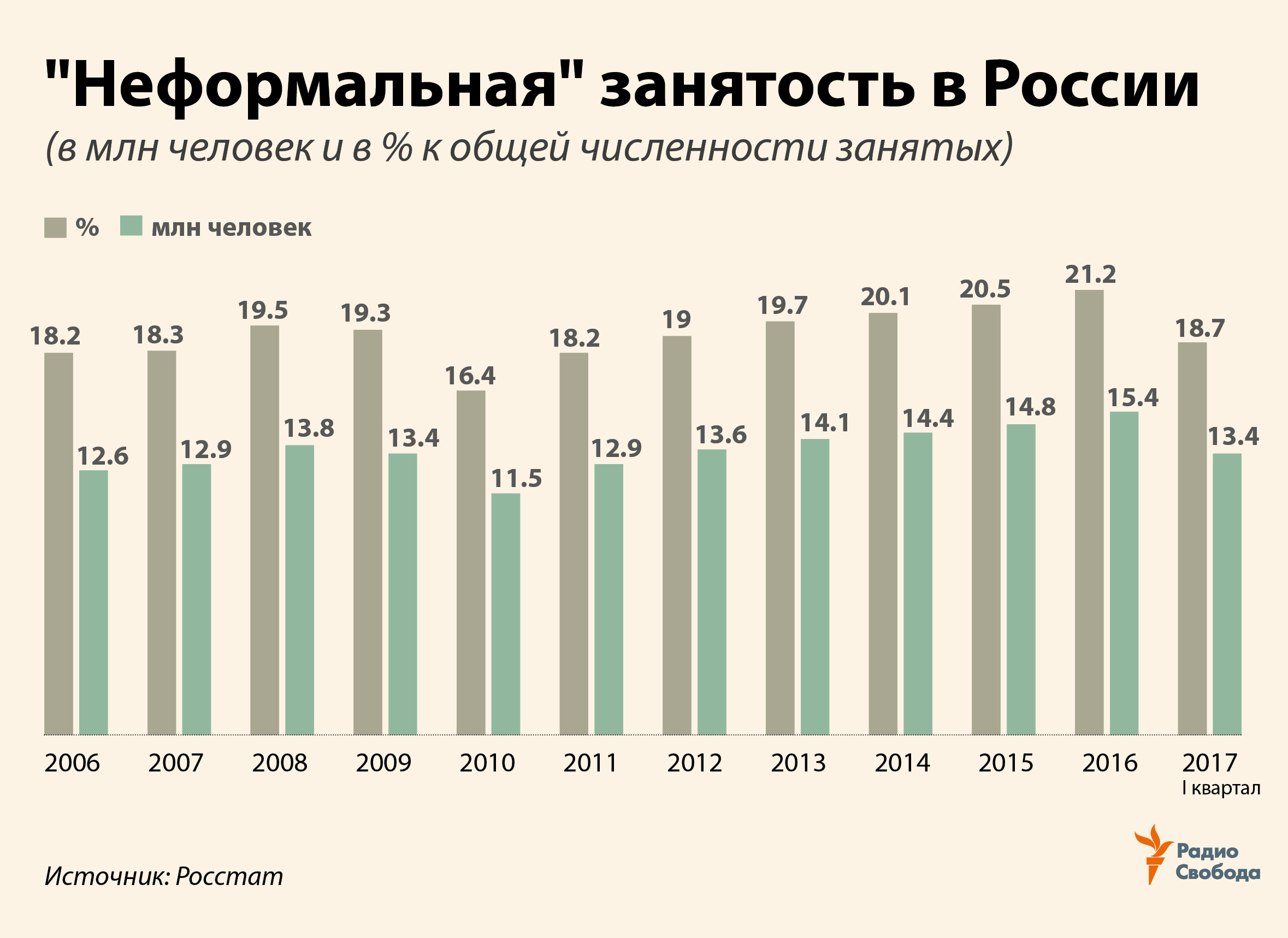 Russia -- Factograph -- Shadow Economy -- Labor