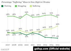 Процентное соотношение украинцев по тому, как они оценивают свое благополучие