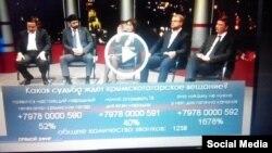 Фрагмент программы «Всё как есть», вышедшей в эфире «Первого крымского» телеканала. Проценты явно зашкаливают.
