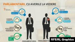 Averea medie a parlamentarilor, pe partide politice