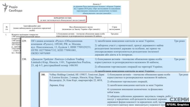 У санкційний список потрапили і три підприємства Дерипаски