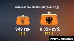 Мінімальна пенсія в Україні та Росії в 2014 році