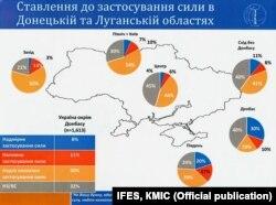 Ставлення до застовування сили у Луганській та Донецькій обл., дані IFES ш КМІС, вересень 2014 року