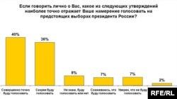 Мотив россиян, не верящих в честные выборы, пойти на участки эксперты называют конформизмом